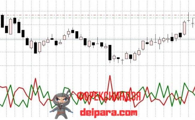 Рисунок. Indicator Volumes Buy-Sell на графике.