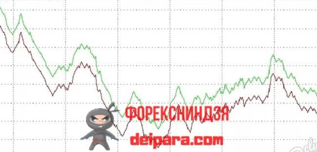 Рисунок 1. Вот на такой разнице курсов валют можно заработать в интернете.