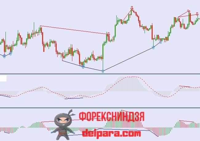 Рисунок. MTF Divergences search for AO and MACD на графике.