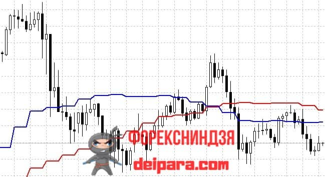Рисунок. MTF MovingAverage Double на графике