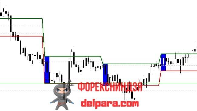 Рисунок. ORB Range Indicator на графике.