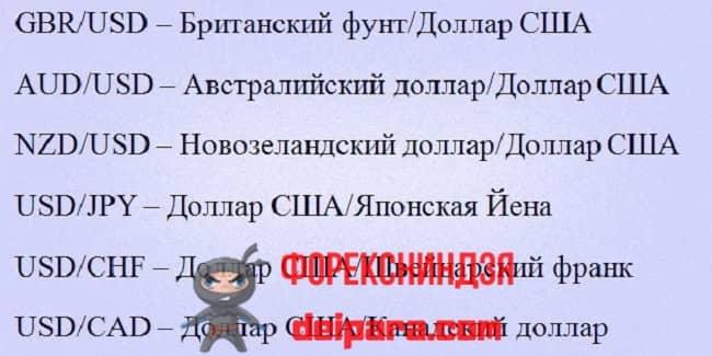 Рисунок. Несколько примеров расшифровки валютных пар на русском языке.