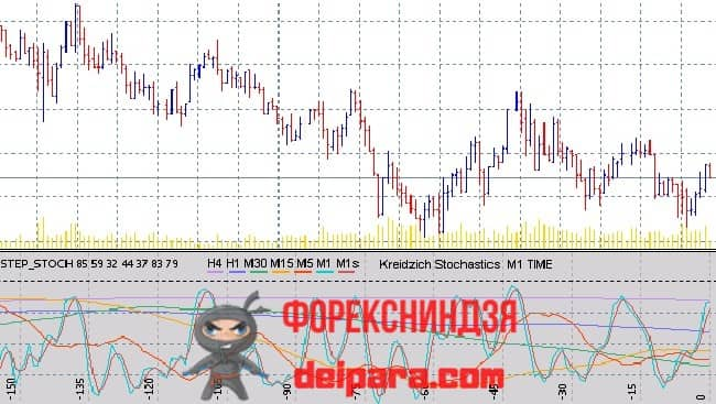 Рисунок. Stochastics Multi not delayed Step Stoch на графике.