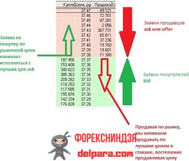 Рисунок. Особенности формирование цены в стакане для стратегии на бинарных опционах.