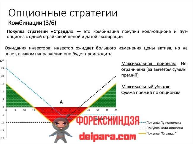 Рисунок. Общая схема торговли стрэдл в стратегии для опционов.