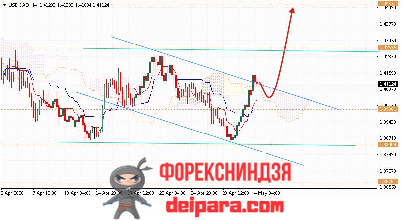USD/CAD прогноз курса Доллар Канадский Доллар на 05.05.2020