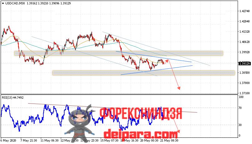 USD/CAD прогноз курса Доллар Канадский Доллар на 22.05.2020