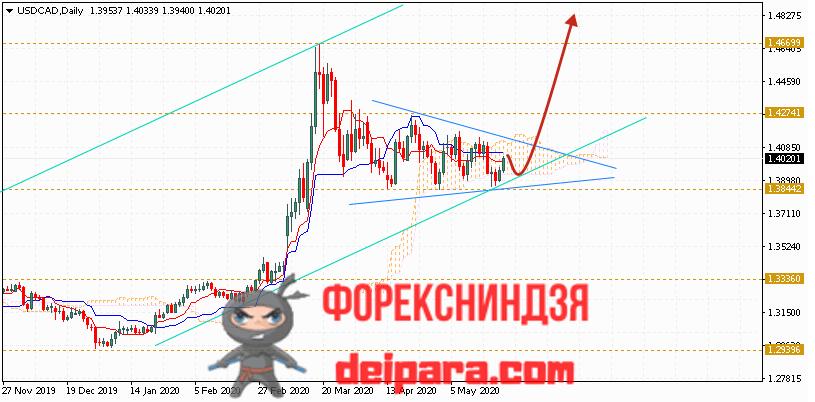 USD/CAD прогноз курса Доллар Канадский Доллар на 25.05.2020