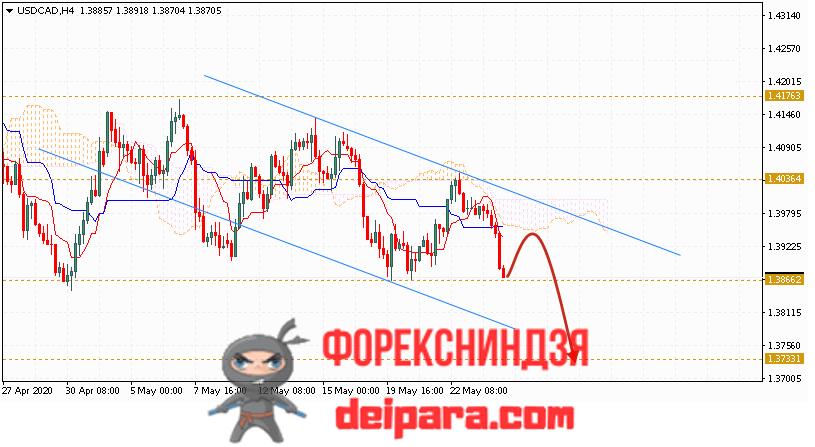 USD/CAD прогноз курса Доллар Канадский Доллар на 27.05.2020