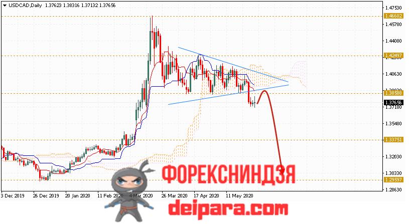 USD/CAD прогноз курса Доллар Канадский Доллар на 01.06.2020