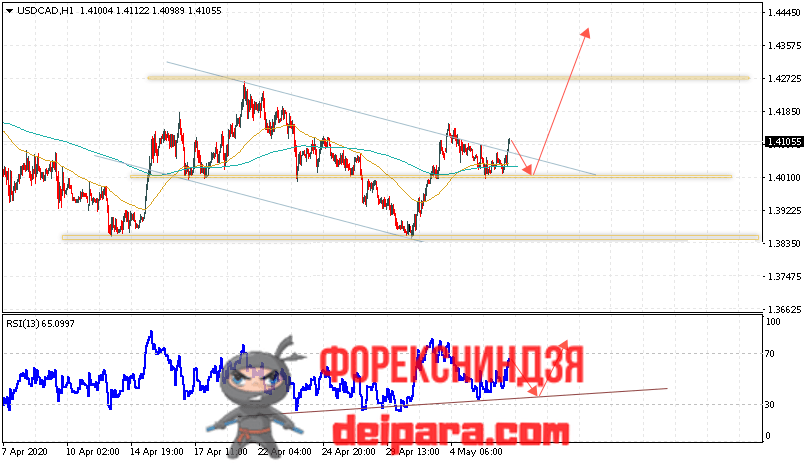 USD/CAD прогноз курса Доллар Канадский Доллар на 07.05.2020