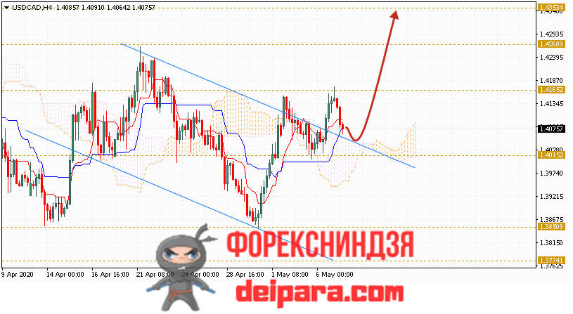 USD/CAD прогноз курса Доллар Канадский Доллар на 08.05.2020