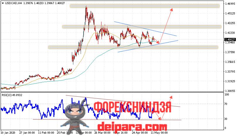 USD/CAD прогноз курса Доллар Канадский Доллар на 13.05.2020