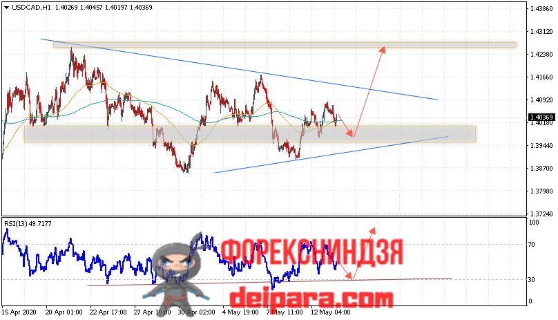 USD/CAD прогноз курса Доллар Канадский Доллар на 14.05.2020