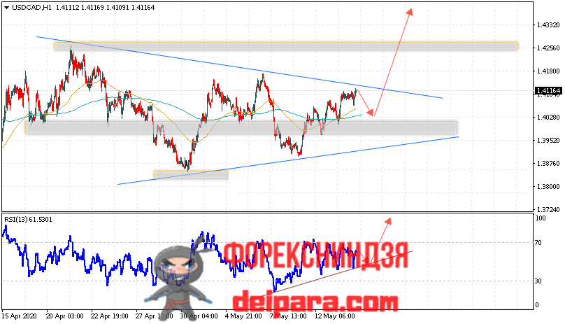 USD/CAD прогноз курса Доллар Канадский Доллар на 15.05.2020