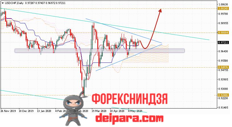 USD/CHF прогноз курса Доллар Франк на 18.05.2020