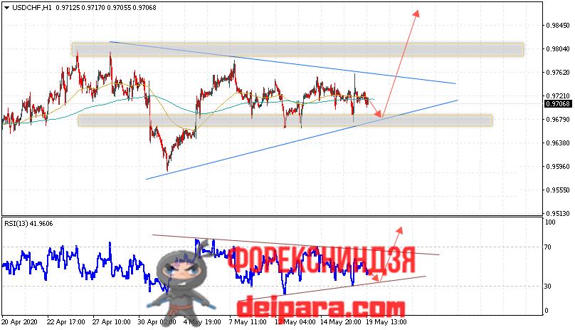USD/CHF прогноз курса Доллар Франк на 20.05.2020