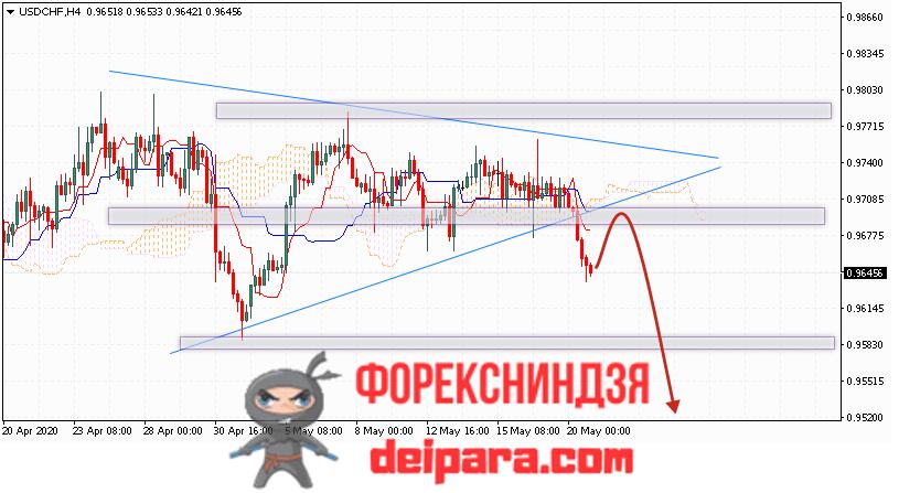 USD/CHF прогноз курса Доллар Франк на 21.05.2020