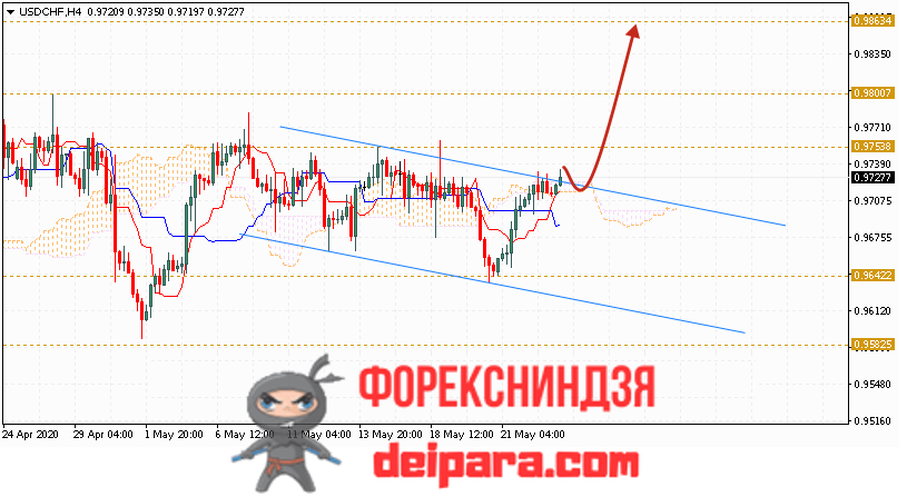 USD/CHF прогноз курса Доллар Франк на 26.05.2020