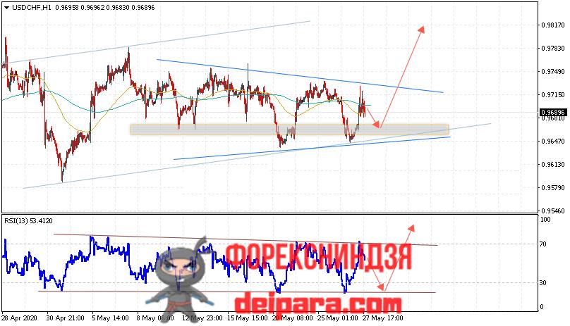USD/CHF прогноз курса Доллар Франк на 28.05.2020