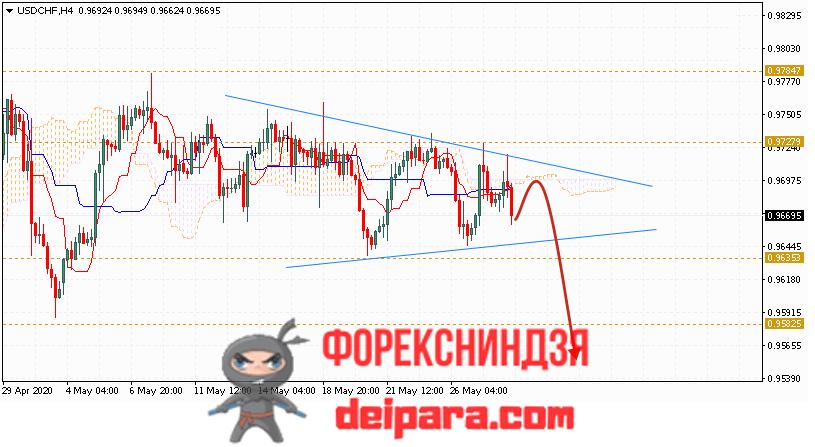 USD/CHF прогноз курса Доллар Франк на 29.05.2020