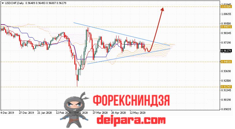 USD/CHF прогноз курса Доллар Франк на 01.06.2020