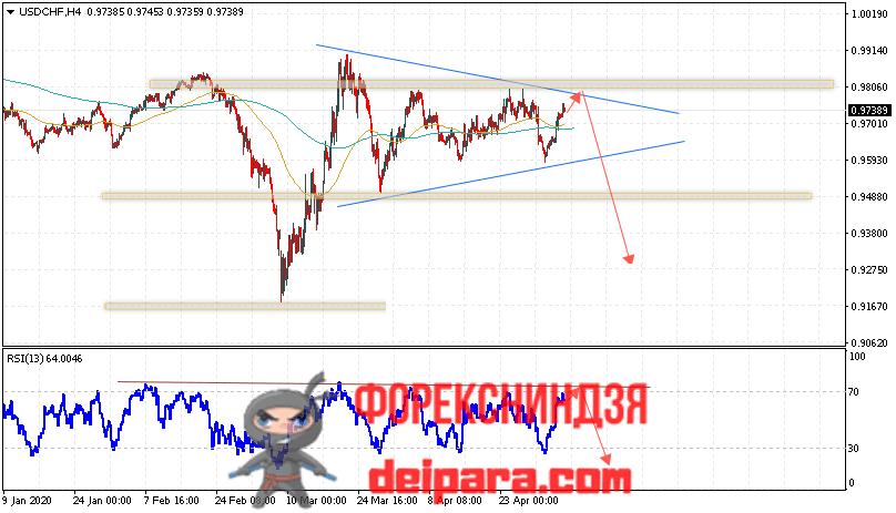 USD/CHF прогноз курса Доллар Франк на 07.05.2020