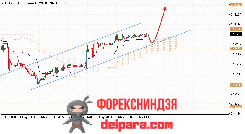 USD/CHF прогноз курса Доллар Франк на 08.05.2020