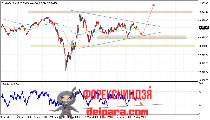 USD/CHF прогноз курса Доллар Франк на 12.05.2020