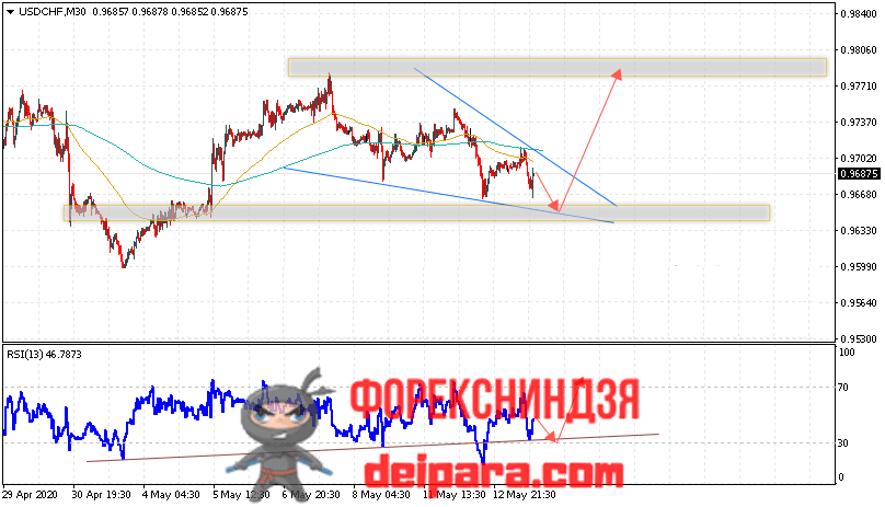 USD/CHF прогноз курса Доллар Франк на 14.05.2020