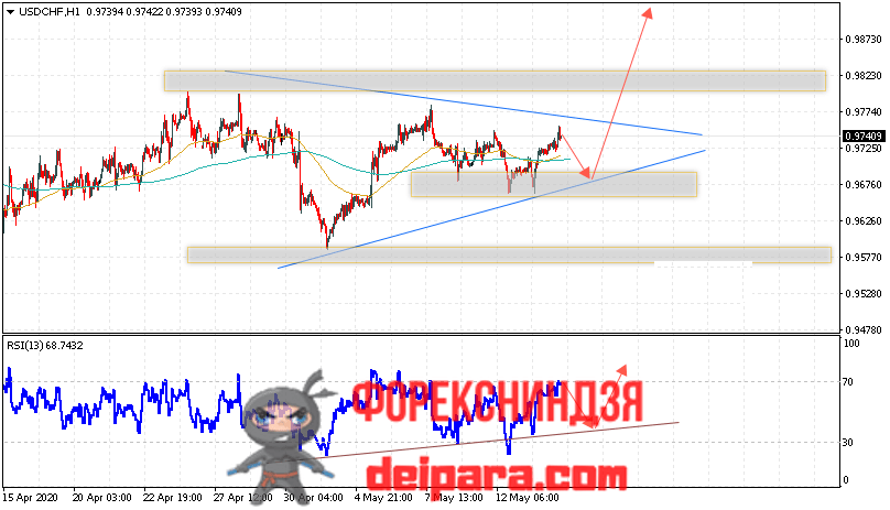 USD/CHF прогноз курса Доллар Франк на 15.05.2020