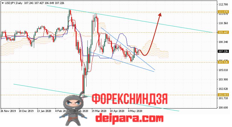 USD/JPY прогноз курса Доллар Иена на 18.05.2020
