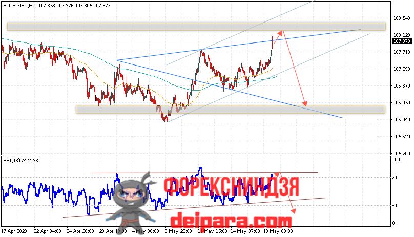 USD/JPY прогноз курса Доллар Иена на 20.05.2020