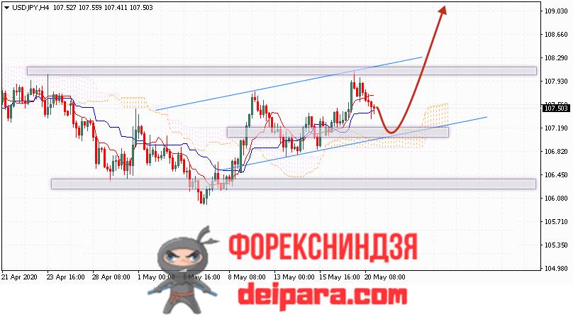 USD/JPY прогноз курса Доллар Иена на 21.05.2020