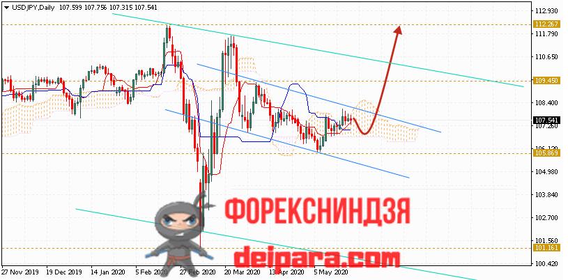USD/JPY прогноз курса Доллар Иена на 25.05.2020
