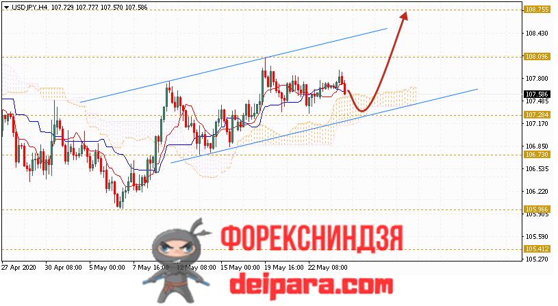 USD/JPY прогноз курса Доллар Иена на 27.05.2020