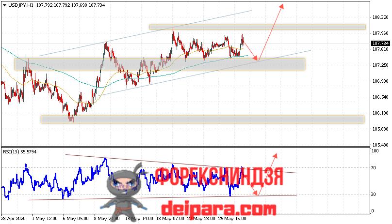 USD/JPY прогноз курса Доллар Иена на 28.05.2020