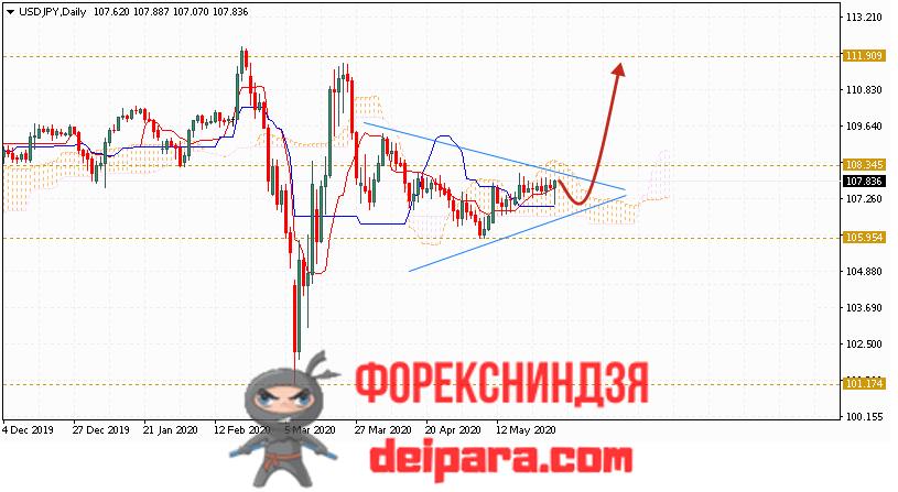 USD/JPY прогноз курса Доллар Иена на 01.06.2020
