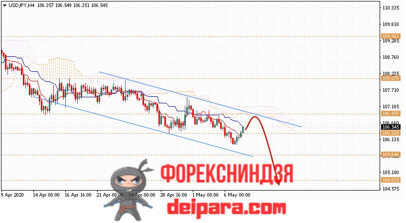 USD/JPY прогноз курса Доллар Иена на 08.05.2020