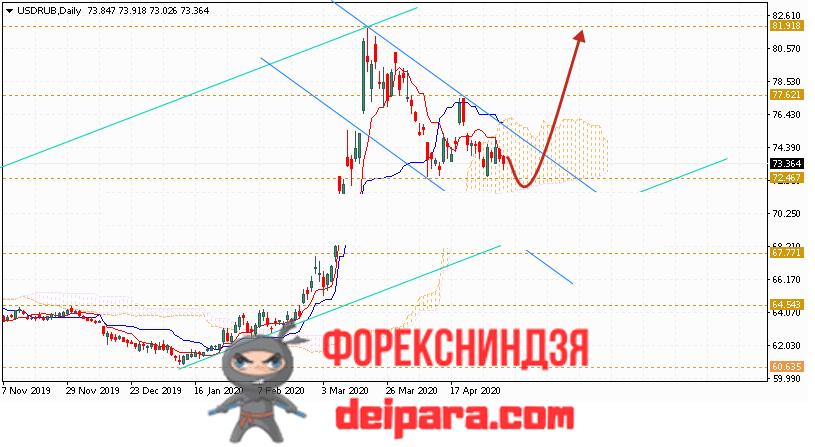 USD прогноз Доллара на неделю с 11 по 15 мая 2020 года