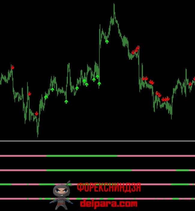 Рисунок. Индикатор 4 Timeframe Heiken Ashi NMC Arrows.