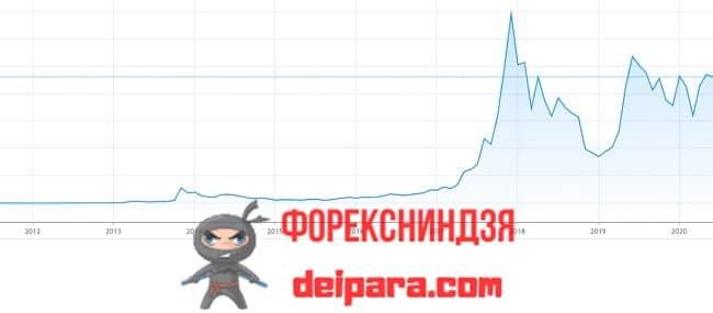 Рисунок 1. График курса биткоина – факторы, влияющие, от чего зависит показанная динамика, самые разнообразные.