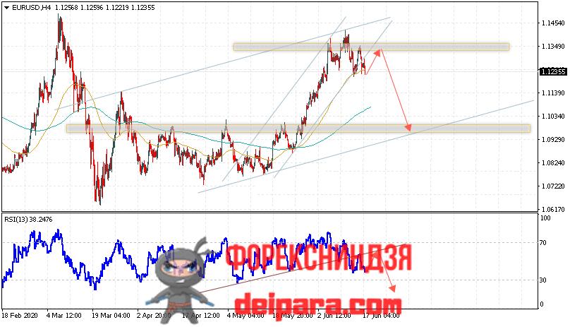 EUR/USD прогноз курса Евро Доллар на 19.06.2020