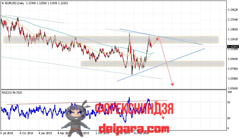 EUR/USD прогноз курса Евро Доллар на 22.06.2020
