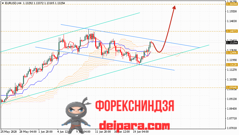 EUR/USD прогноз курса Евро Доллар на 24.06.2020