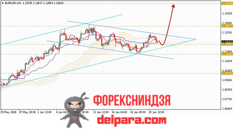 EUR/USD прогноз курса Евро Доллар на 25.06.2020