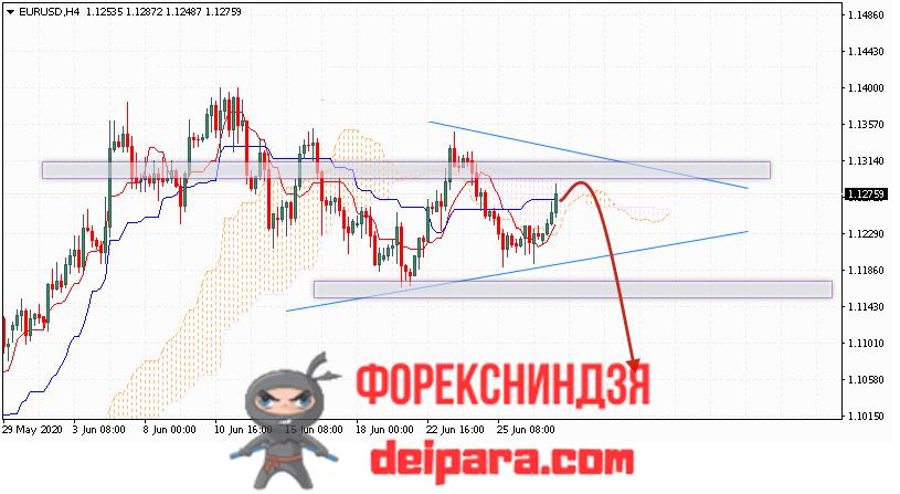 EUR/USD прогноз курса Евро Доллар на 30.06.2020
