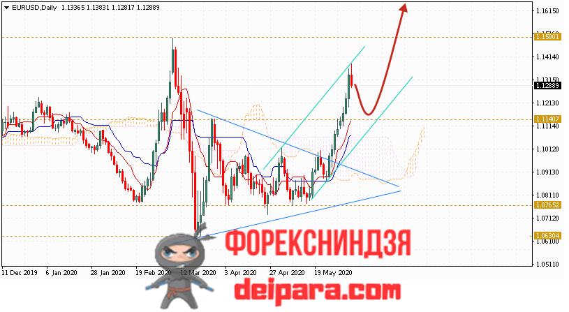 EUR/USD прогноз курса Евро Доллар на 08.06.2020