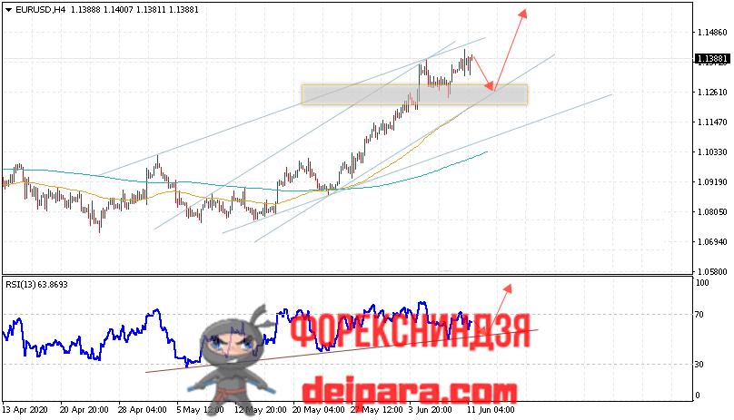 EUR/USD прогноз курса Евро Доллар на 12.06.2020