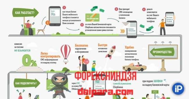 Автоплатеж за использование мобильной связи